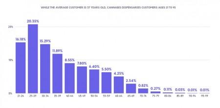 典型的な大麻ユーザーは年間でどの程度お金をかけているのか?大麻ユーザーの平均年齢は37歳