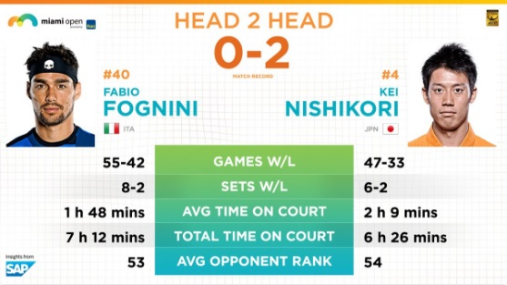 マイアミ・オープン4回戦 錦織圭vsF・フォニーニ それまでの大会マッチレコード