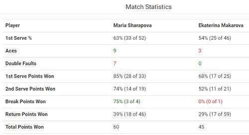 シュツットガルト ポルシェ・テニスグランプリ 準々決勝 M・シャラポワ vs A・コンタベイト戦