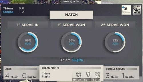 バルセロナ・オープン準々決勝 杉田祐一 vs D・ティエム戦 マッチスタッツ02
