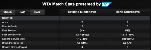 ポルシェ・テニスグランプリ準決勝 M・シャラポワ vs K・ムラデノビッチ戦 第1セットサービス サマリースタッツ