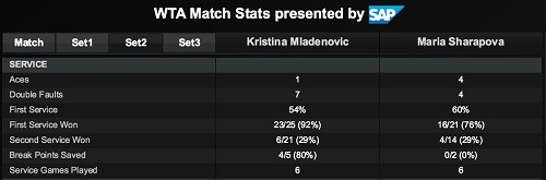 ポルシェ・テニスグランプリ準決勝 M・シャラポワ vs K・ムラデノビッチ戦 第2セットサービス サマリー スタッツ