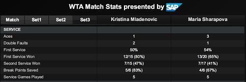 ポルシェ・テニスグランプリ準決勝 M・シャラポワ vs K・ムラデノビッチ戦 第3セットサービス サマリー スタッツ
