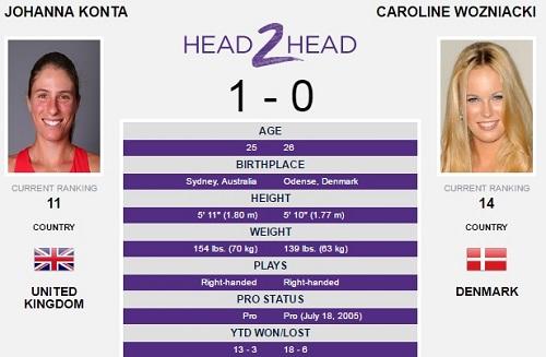 C・ウォズニアッキ vs J・コンタのhead2head