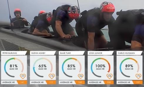 エミレーツ・チームニュージーランド 足こぎ方式ヨットのサイクラー達