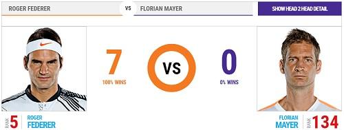 ゲリー・ウェバー・オープン(ハレ) 準々決勝 ロジャー・フェデラー vs フロリアン・マイヤー head2head 過去の対戦成績