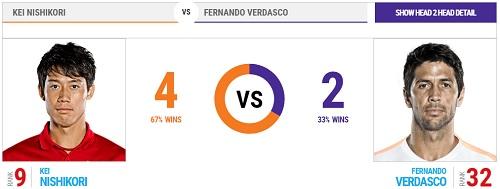 ゲリー・ウェバー・オープン(ハレ) 1回戦 錦織圭 vs フェルナンド・ベルダスコ head2head 過去の対戦成績