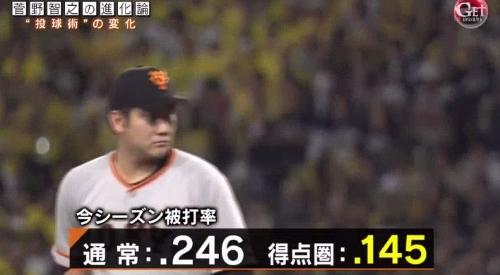 テレビ朝日「Get Sports(ゲットスポーツ)」 6月4日放送 巨人・菅野智之の進化 得点圏にランナーを背負っての被打率は.145と1割台