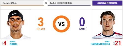 全仏オープン 10日目 準々決勝 ラファエル・ナダル vs パブロ・カレノ・ブスタ戦 過去の対戦成績 head2head