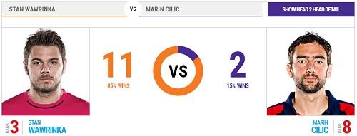 全仏オープン 11日目 準々決勝 スタン・ワウリンカ vs マリン・チリッチ戦 過去の対戦成績 head2head