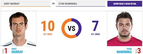 全仏オープン 13日目 準決勝 アンディ・マレー vs スタン・ワウリンカ戦 head2head 過去の対戦成績