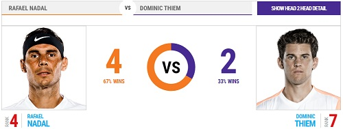 全仏オープン 13日目 準決勝 ラファエル・ナダル vs ドミニク・ティエム戦 head2head 過去の対戦成績