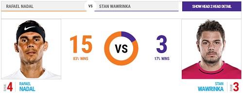 全仏オープン 15日目 決勝 ラファエル・ナダル vs スタン・ワウリンカ戦 head2head 過去の対戦成績