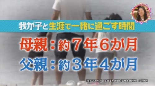 NHK 第2弾「チコちゃんに叱られる!」 我が子と過ごせる残り時間
