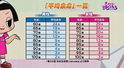 NHK 第2弾「チコちゃんに叱られる!」 平均余命