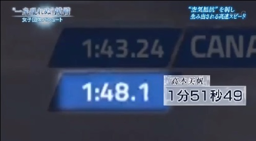 NHK 日本女子団体パシュート 1500m通過時のタイム