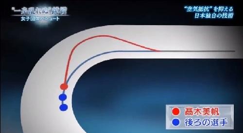日本女子団体パシュートの速さの秘密 NHK 超高速先頭交代の軌跡