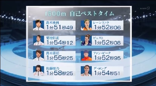 NHK 日本女子団体パシュート 4人の持ちタイム オランダとの比較