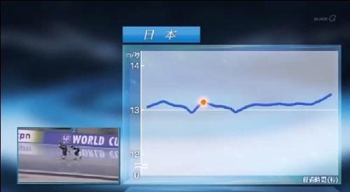 日本女子団体パシュート NHK 日本の超高速先頭交代ではスピードが一定