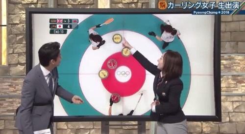 2月26日報道ステーション カーリング女子 藤澤五月解説 石に接触