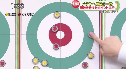 2月27日ひるおび! カーリング女子 藤澤五月解説 赤石も恐らく出る