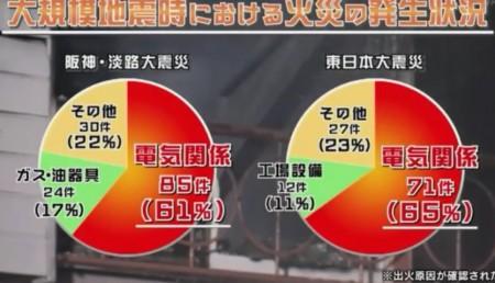 """第1回 NHK 生きるスキル「""""火災""""からのサバイバル」大規模地震のおける火災の発生原因は半数以上が電気関係"""
