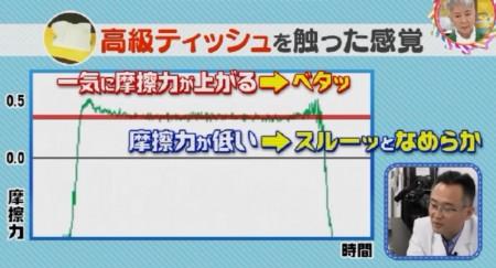 第80回 NHK「チコちゃんに叱られる!」科学的に証明されたしっとりした高級ティッシュ。クリネックスの至高 極の実験結果