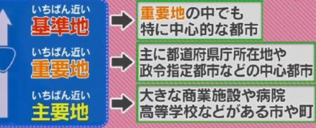 第82回 NHK「チコちゃんに叱られる!」道路標識の距離の案内に書かれた場所の並びルール