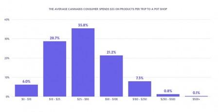 典型的な大麻ユーザーは年間でどの程度お金をかけているのか?1回につき33ドルの消費