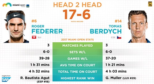 マイアミ・オープン準々決勝 R・フェデラーvsT・ベルディヒ それまでの大会マッチレコード