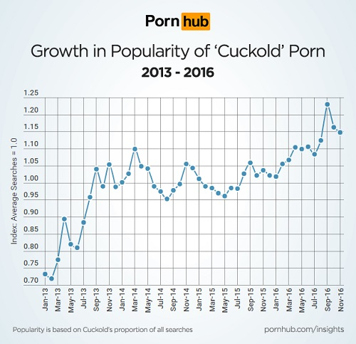pornhub-insights-cuckold-growth-timeline