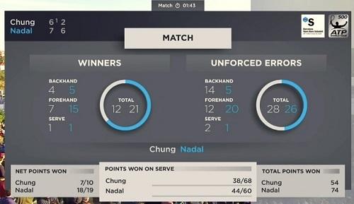 バルセロナ・オープン準々決勝 R・ナダル vs チョン・ヒョン(鄭現)戦 マッチサマリー(スタッツ)01