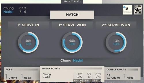 バルセロナ・オープン準々決勝 R・ナダル vs チョン・ヒョン(鄭現)戦 マッチサマリー(スタッツ)02