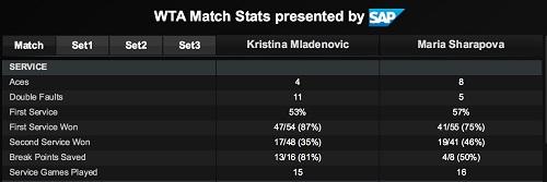 ポルシェ・テニスグランプリ準決勝 M・シャラポワ vs K・ムラデノビッチ戦 サービス マッチサマリー スタッツ