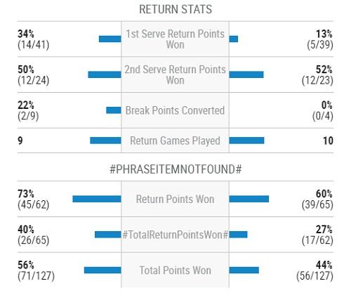 マイアミ・オープン 決勝 R・フェデラーvsR・ナダル戦のリターンスタッツ