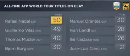 R・ナダル がクレーコート大会50個目タイトル獲得 モンテカルロ・マスターズ優勝で単独1位に