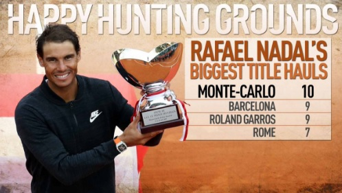 R・ナダル が10度目のモンテカルロ・マスターズ優勝 10度目王手の大会は他にも