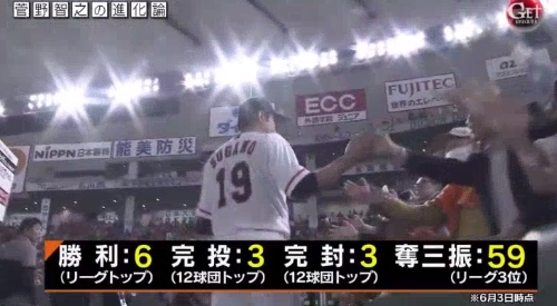 テレビ朝日「Get Sports(ゲットスポーツ)」 6月4日放送 巨人・菅野智之の進化 6月3日時点で9試合に登板し、リーグトップの6勝。主要部門でも上位の成績