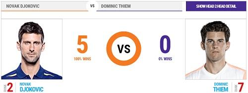 全仏オープン 10日目 準々決勝 ノバク・ジョコビッチ vs ドミニク・ティエム戦 過去の対戦成績 head2head
