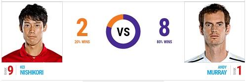 全仏オープン 11日目 準々決勝 錦織圭 vs アンディ・マレー戦 過去の対戦成績 head2head