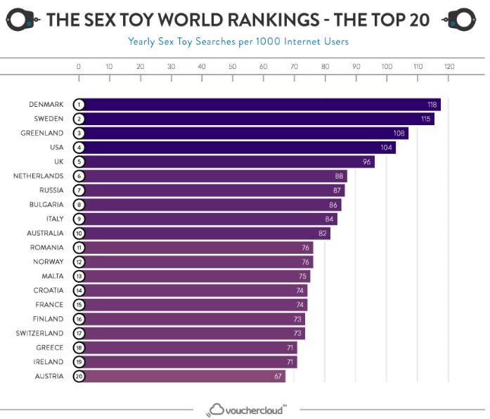 大人のおもちゃ(アダルトグッズ)に興味がある国はどこなのか?世界ランキングTOP20