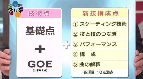 フィギュアの表現力 ジャッジの採点基準 NHK スポーツ酒場 語り亭 フィギュアの採点ルール