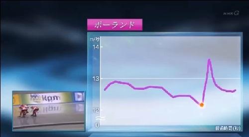 NHK ポーランドチームの先頭交代ではスピードの上げ下げが発生