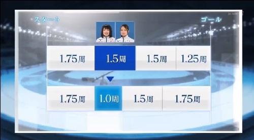 NHK 日本女子団体パシュートの速さの秘密 2番手佐藤・菊池は1.5周から1周に