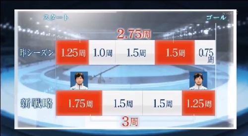 NHK 日本女子団体パシュート 先頭交代の回数を3回に削減 高木美帆も3周に増やす