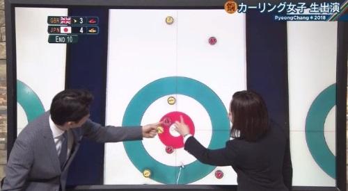 2月26日報道ステーション カーリング女子 藤澤五月解説 日本の狙い