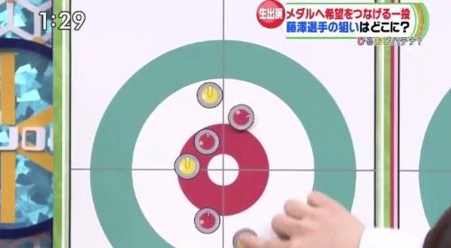 2月27日ひるおび! カーリング女子 藤澤五月解説 狙い