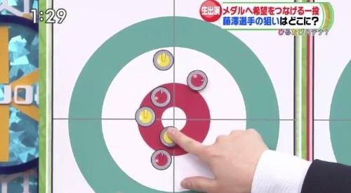 2月27日ひるおび! カーリング女子 藤澤五月解説 黄色が勝てる