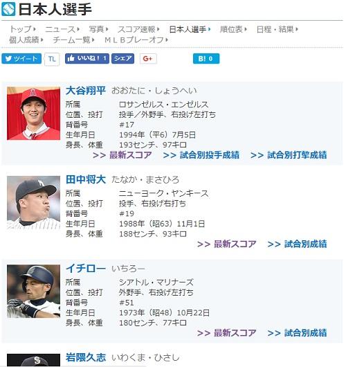 日刊スポーツ 最新 日本人 メジャーリーガー 一覧01