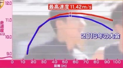 桐生祥秀の9秒台を実現したトレーニング。「低下率」の改善とは?2016年と2017年のデータ比較